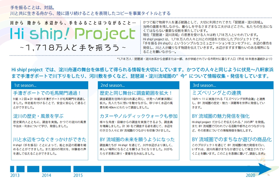 Hi Ship!プロジェクト