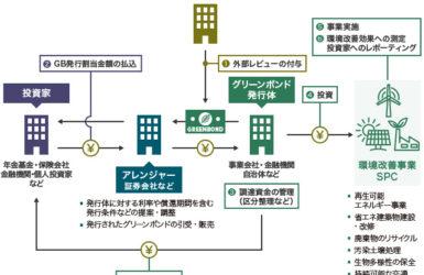 河川整備を民間に開く、東京グリーンボンドの発行